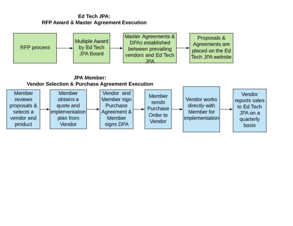 jpa updated process